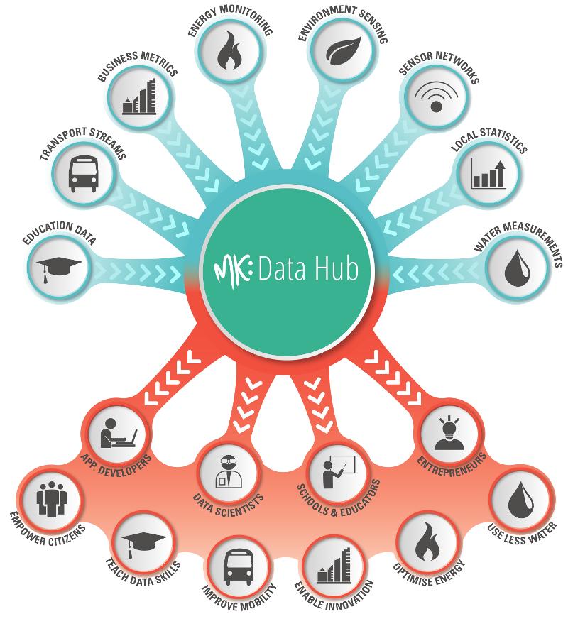 MK Data Hub